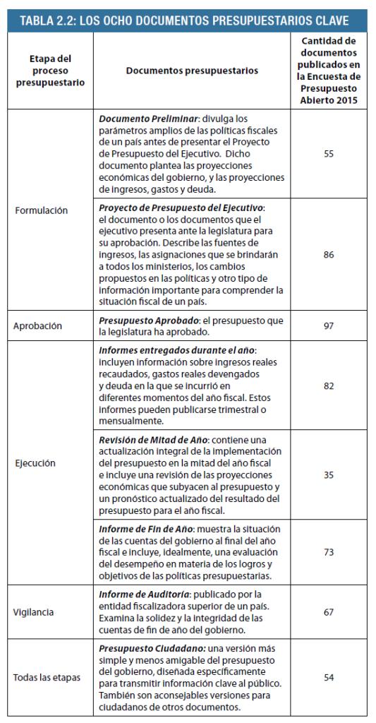 8 documentos presupuestarios clave. Fuente: http://internationalbudget.org/wp-content/uploads/OBS2015-Report-Spanish.pdf