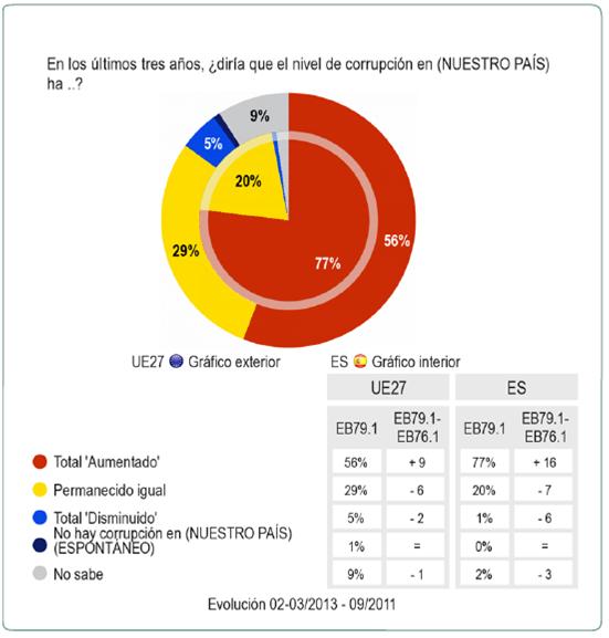 Percepciones sobre la corrupción. Fuente: Eurobarómetro 79.1. Resultados en España