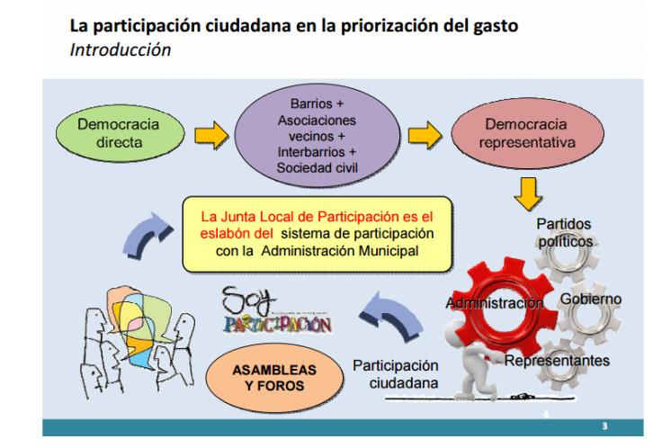 Presentación de José Molina en la Jornada de Evaluación de los Presupuestos Participativos de Molina de Segura. Pincha en la imagen para leer completa
