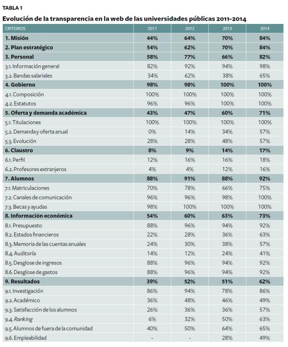 Indicadores de transparencia y evolución de las universidades españolas. Fuente: Fundación Compromiso y Democracia. Click en la imagen para ampliar.