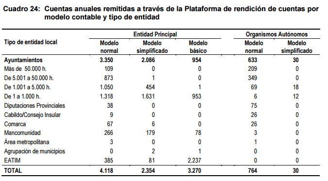 Informe TC 2013 Plataforma