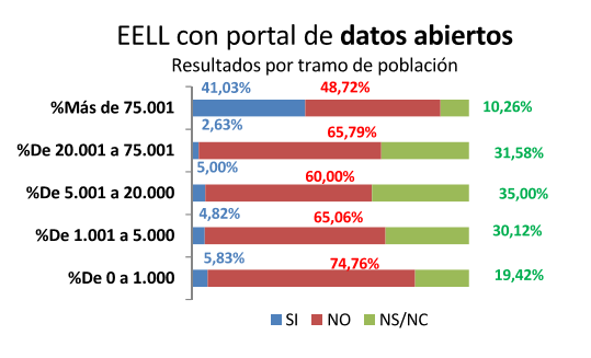 Encuesta FEMP 2014 Portales OD Tramo Población