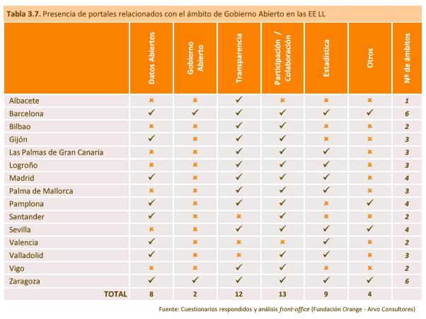 F. Orange 2014 Gobierno Abierto EELL