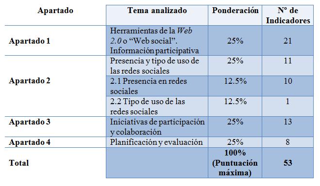 Tabla cuestionario gobierno abierto participativo y colaborativo RET2 Encarna Hernández