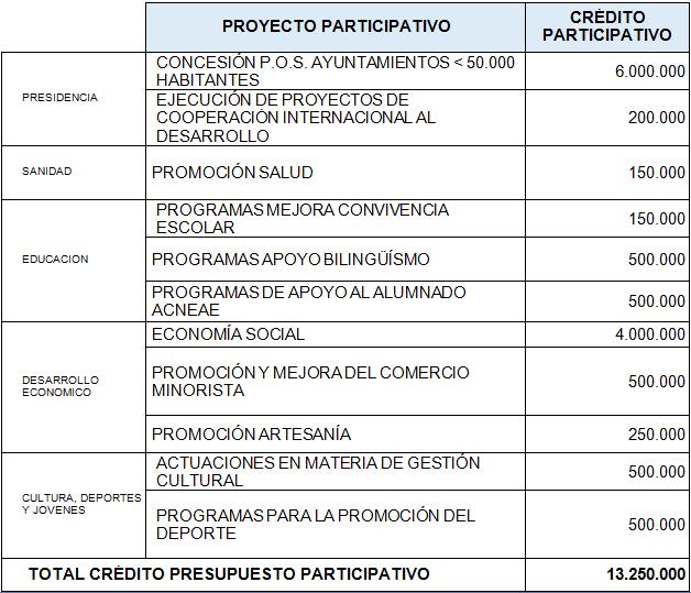 Proyectos y créditos participativos carm
